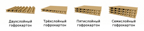 Марки гофрокартона для коробок